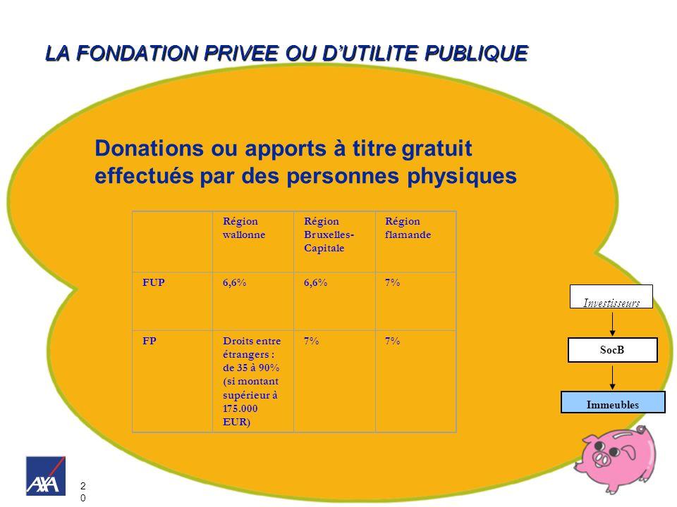 2020 LA FONDATION PRIVEE OU DUTILITE PUBLIQUE Investisseurs Immeubles SocB Donations ou apports à titre gratuit effectués par des personnes physiques