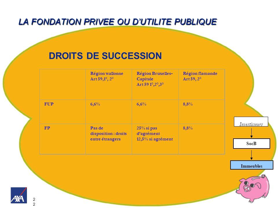 2 LA FONDATION PRIVEE OU DUTILITE PUBLIQUE Investisseurs Immeubles SocB Région wallonne Art 59,1°, 2° Région Bruxelles- Capitale Art 59 1°,2°,3° Régio
