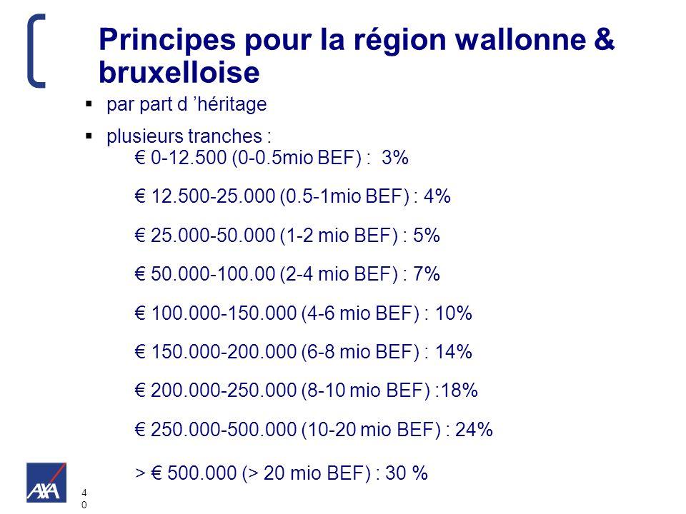 4040 Principes pour la région wallonne & bruxelloise par part d héritage plusieurs tranches : 0-12.500 (0-0.5mio BEF) : 3% 12.500-25.000 (0.5-1mio BEF