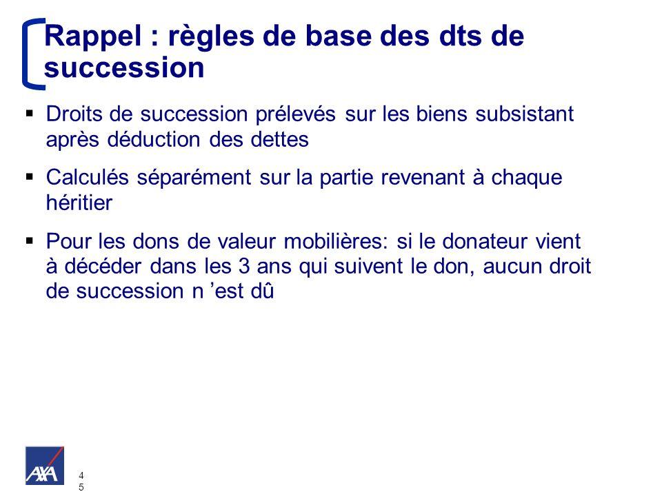 4545 Rappel : règles de base des dts de succession Droits de succession prélevés sur les biens subsistant après déduction des dettes Calculés séparéme