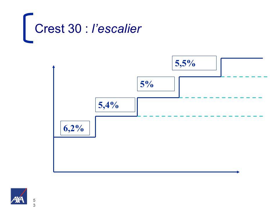 5353 Crest 30 : lescalier 6,2% 5,4% 5% 5,5%