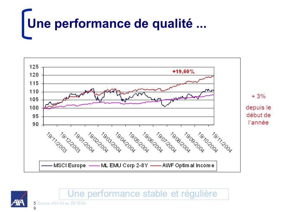 5959 Une performance de qualité... Une performance stable et régulière Source AXA IM au 29/10/04 + 3% depuis le début de lannée