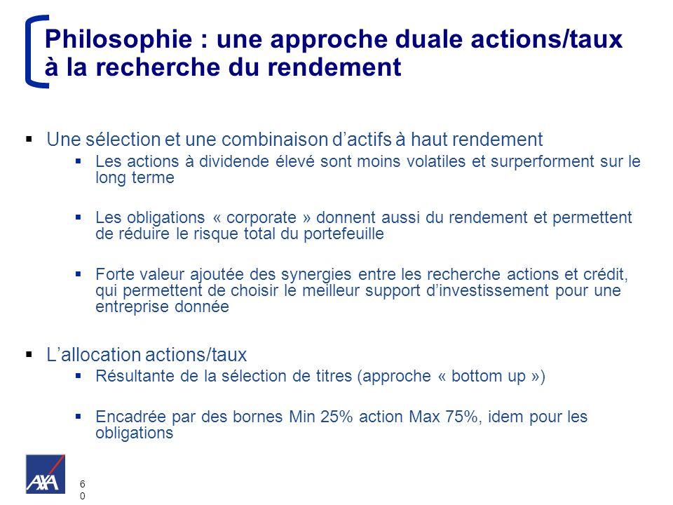 6060 Philosophie : une approche duale actions/taux à la recherche du rendement Une sélection et une combinaison dactifs à haut rendement Les actions à