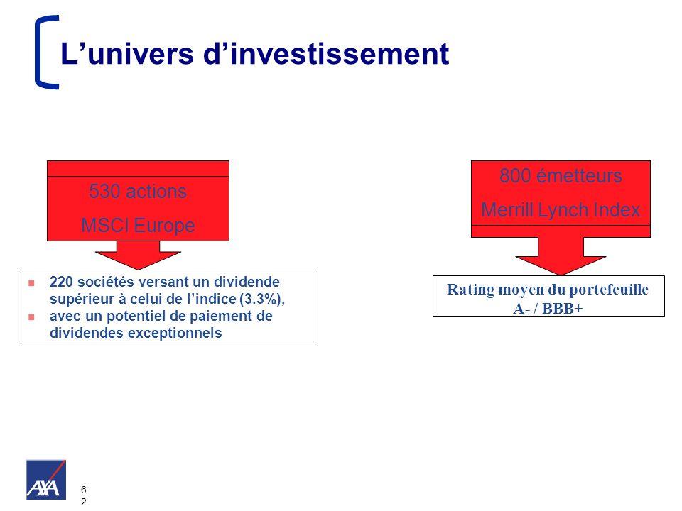 6262 Lunivers dinvestissement n 220 sociétés versant un dividende supérieur à celui de lindice (3.3%), n avec un potentiel de paiement de dividendes e