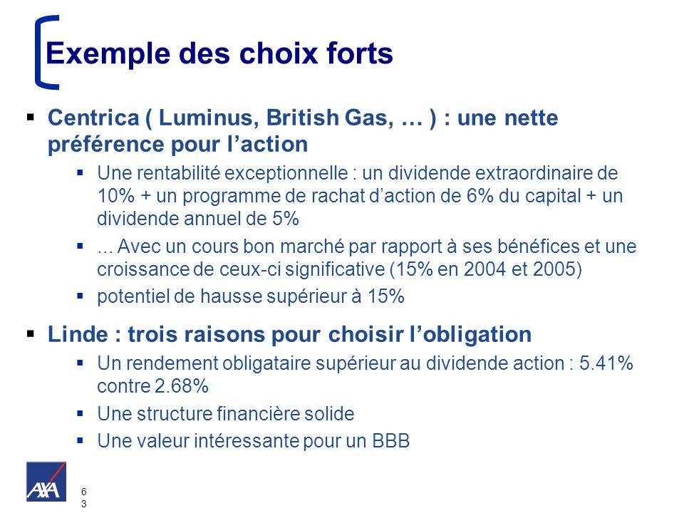 6363 Exemple des choix forts Centrica ( Luminus, British Gas, … ) : une nette préférence pour laction Une rentabilité exceptionnelle : un dividende ex
