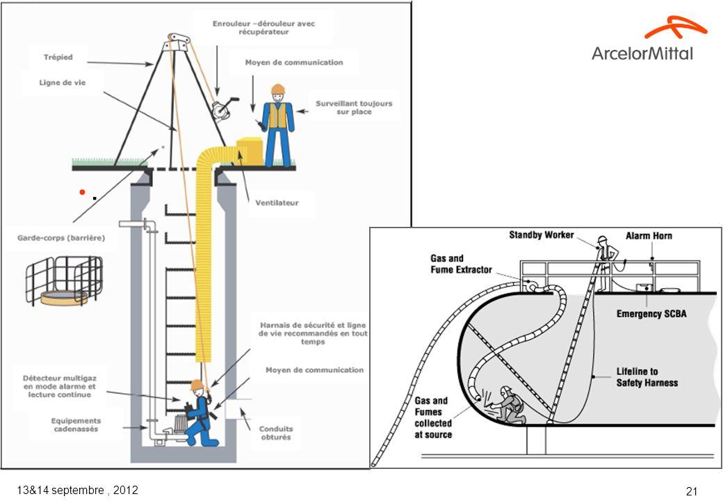 13&14 septembre, 2012 20 La vigie Evalue les risques dans et autour de lespace, prend les mesures adaptées en cas de besoin. Conserve les enregistreme