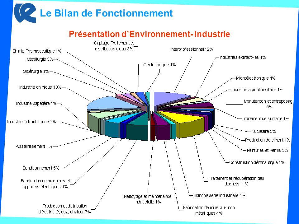 Présentation dEnvironnement- Industrie Le Bilan de Fonctionnement