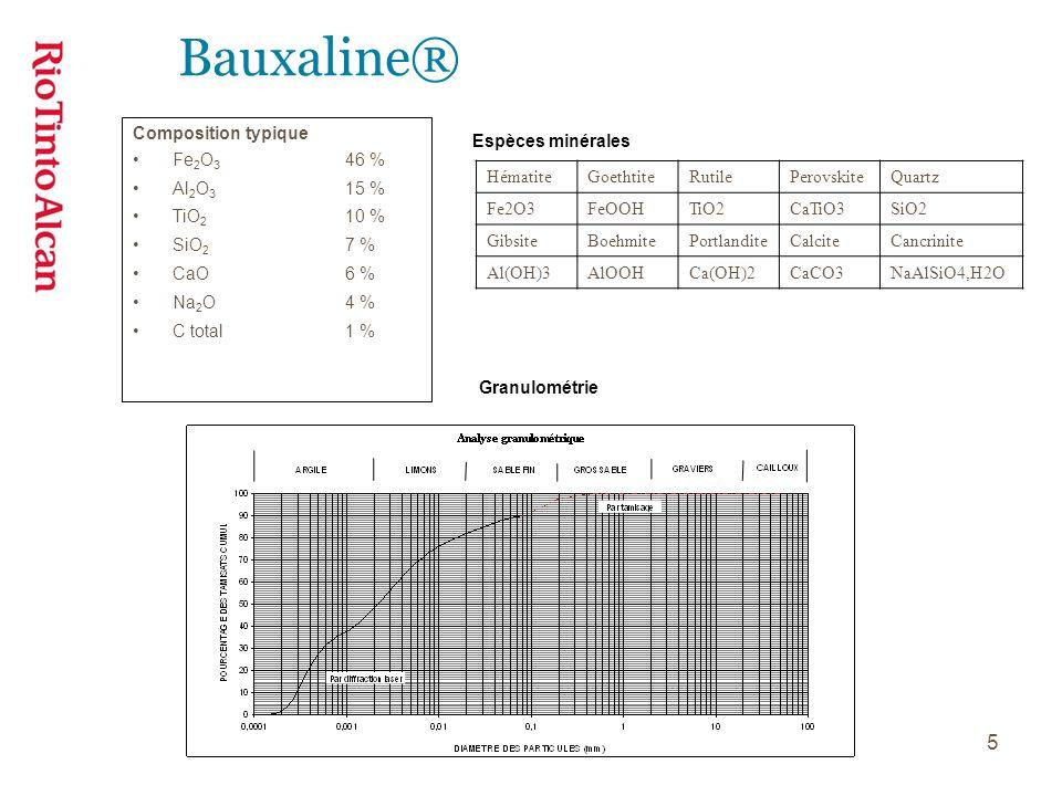 5 Composition typique Fe 2 O 3 46 % Al 2 O 3 15 % TiO 2 10 % SiO 2 7 % CaO6 % Na 2 O4 % C total1 % HématiteGoethtiteRutilePerovskiteQuartz Fe2O3FeOOHT