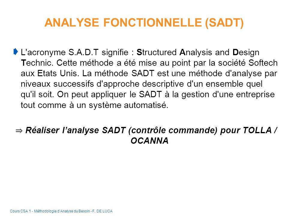 ANALYSE FONCTIONNELLE (SADT) L'acronyme S.A.D.T signifie : Structured Analysis and Design Technic. Cette méthode a été mise au point par la société So