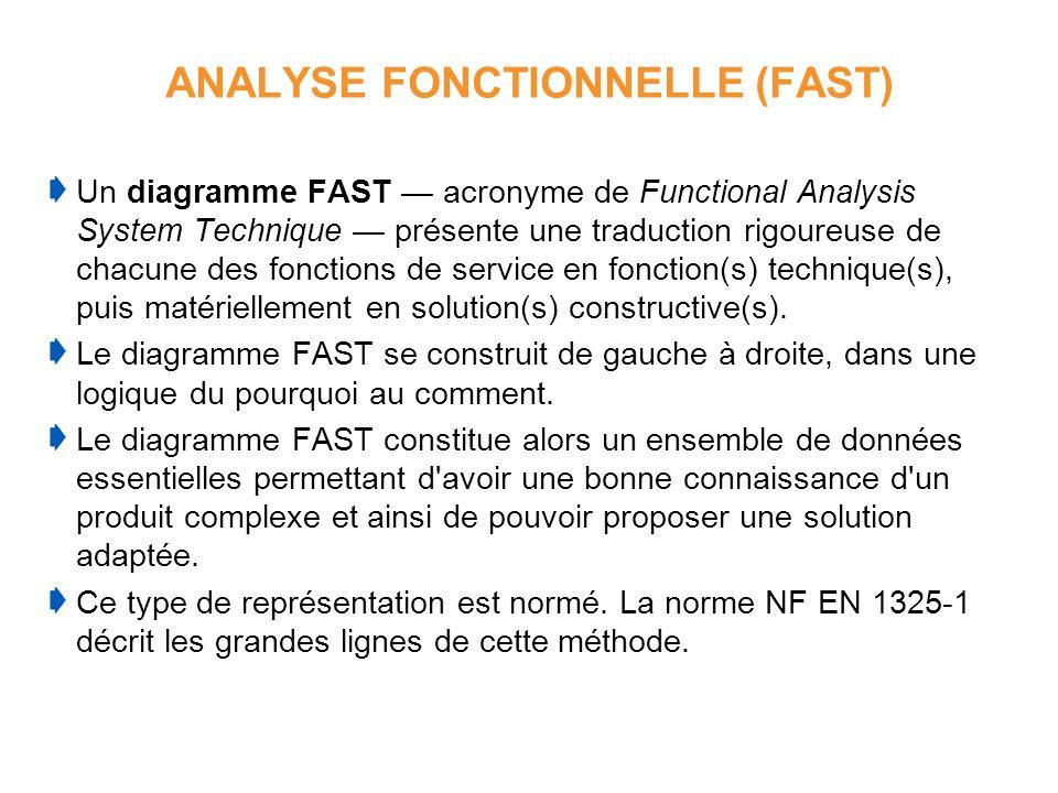 ANALYSE FONCTIONNELLE (FAST) Un diagramme FAST acronyme de Functional Analysis System Technique présente une traduction rigoureuse de chacune des fonc