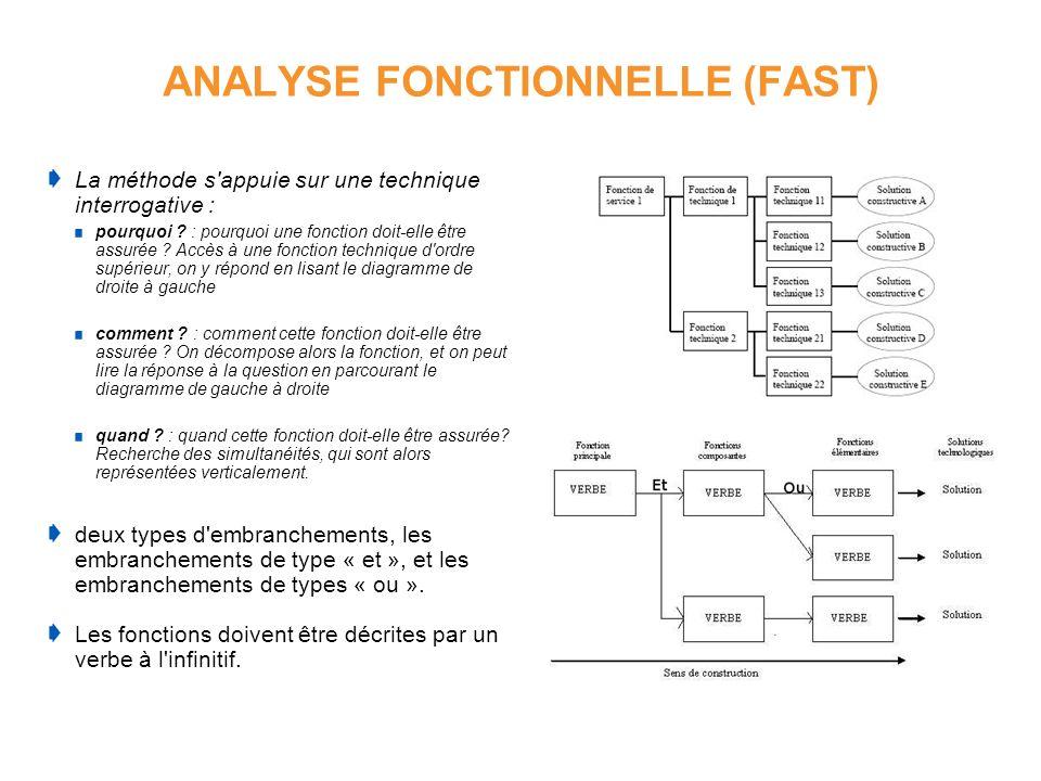 ANALYSE FONCTIONNELLE (FAST) La méthode s'appuie sur une technique interrogative : pourquoi ? : pourquoi une fonction doit-elle être assurée ? Accès à