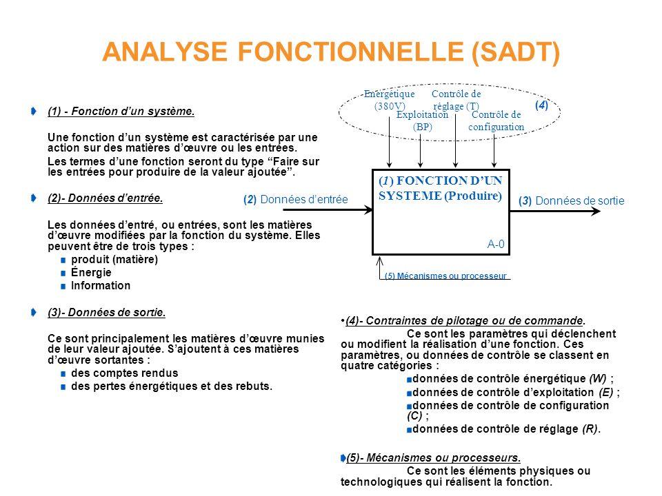 ANALYSE FONCTIONNELLE (SADT) (1) - Fonction dun système. Une fonction dun système est caractérisée par une action sur des matières dœuvre ou les entré