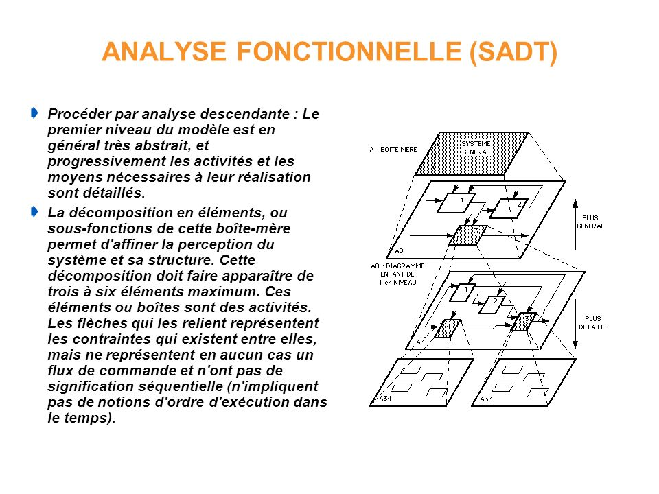 ANALYSE FONCTIONNELLE (SADT) Procéder par analyse descendante : Le premier niveau du modèle est en général très abstrait, et progressivement les activ