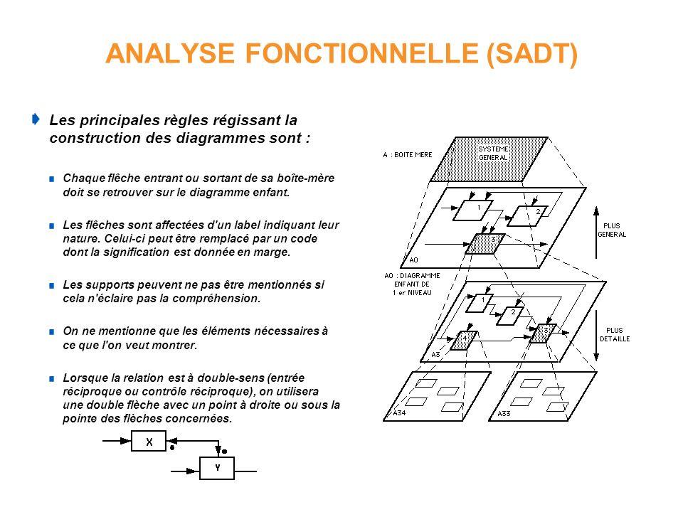 ANALYSE FONCTIONNELLE (SADT) Les principales règles régissant la construction des diagrammes sont : Chaque flêche entrant ou sortant de sa boîte-mère
