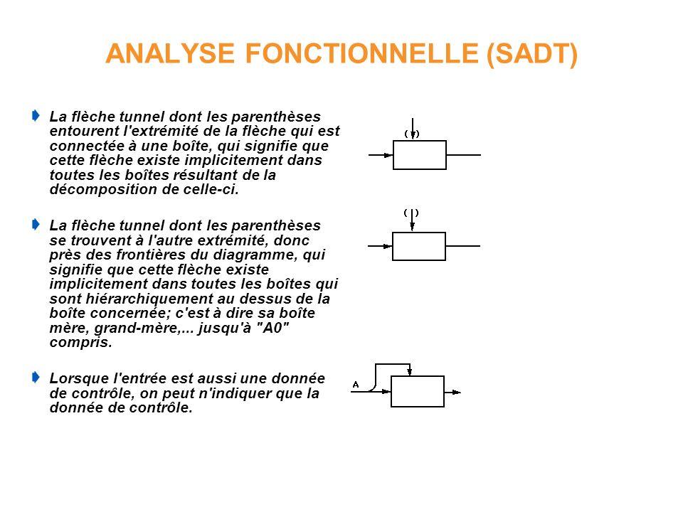 ANALYSE FONCTIONNELLE (SADT) La flèche tunnel dont les parenthèses entourent l'extrémité de la flèche qui est connectée à une boîte, qui signifie que