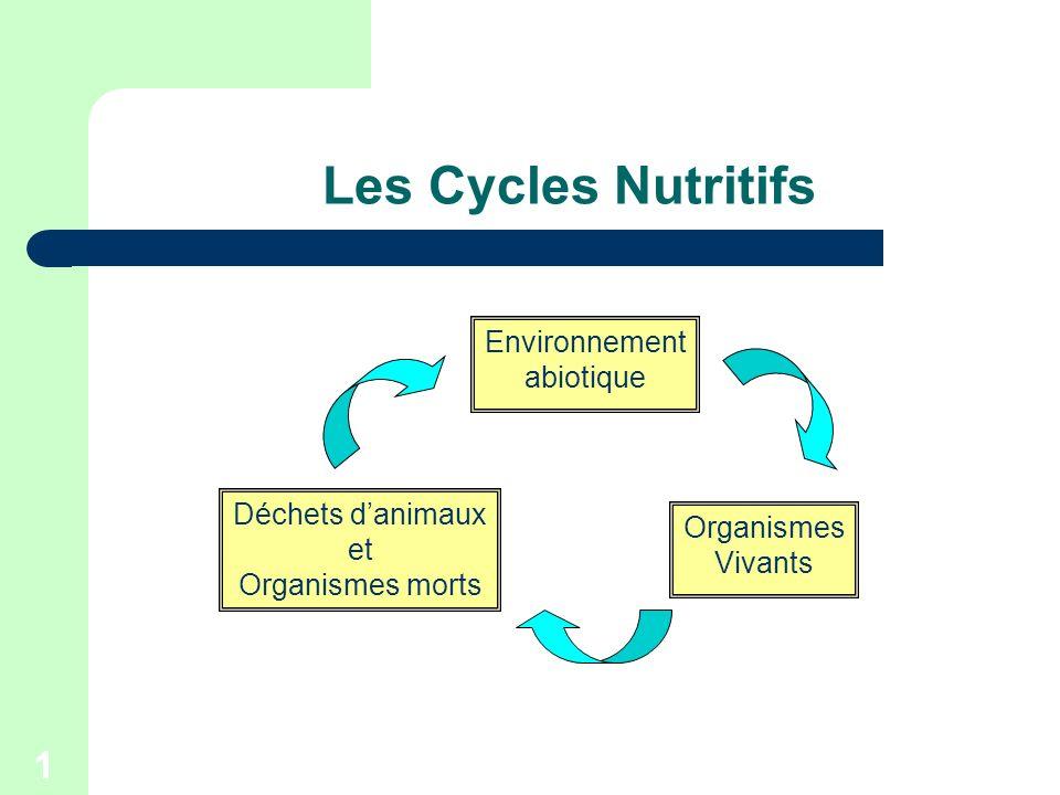 1 Les Cycles Nutritifs Déchets danimaux et Organismes morts Organismes Vivants Environnement abiotique