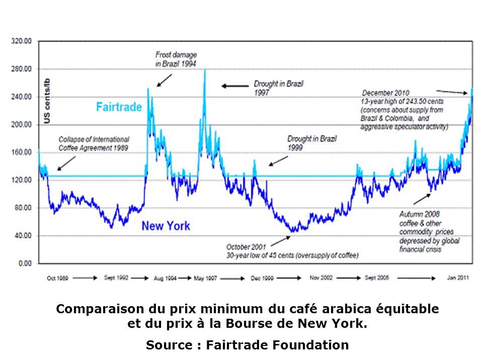 Comparaison du prix minimum du café arabica équitable et du prix à la Bourse de New York.