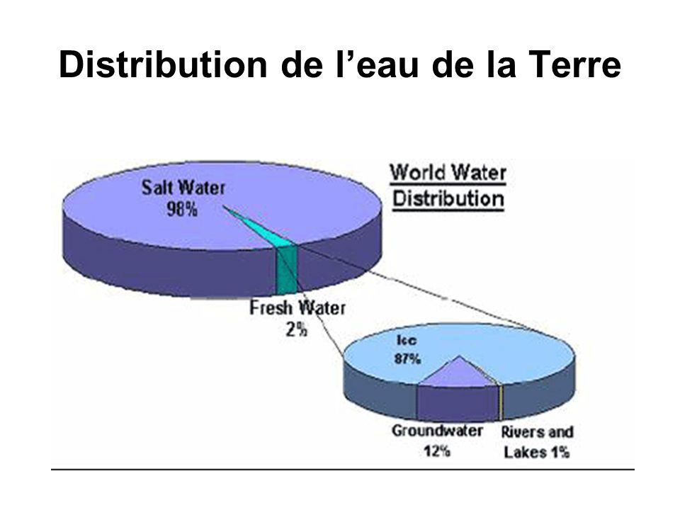 Distribution de leau de la Terre
