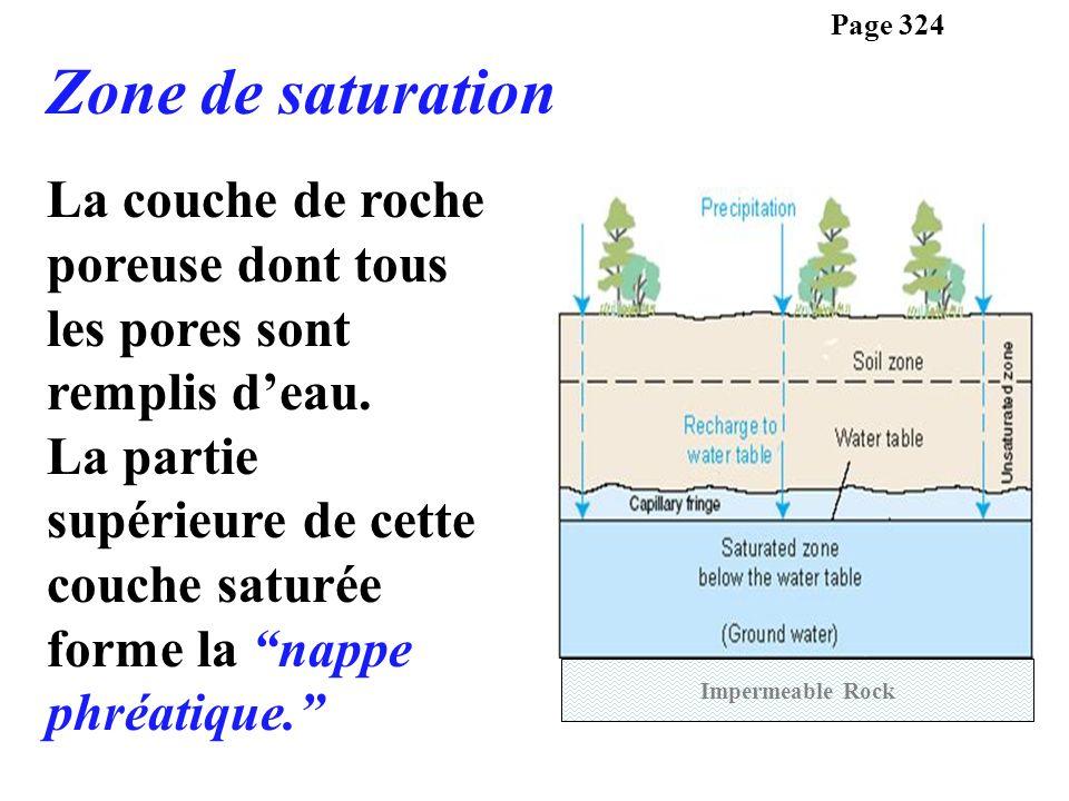 La couche de roche poreuse dont tous les pores sont remplis deau. La partie supérieure de cette couche saturée forme la nappe phréatique. Page 324 Zon