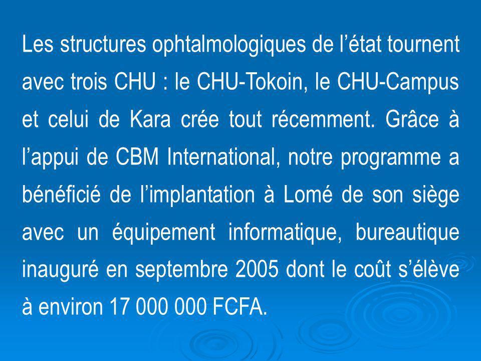 Les structures ophtalmologiques de létat tournent avec trois CHU : le CHU-Tokoin, le CHU-Campus et celui de Kara crée tout récemment. Grâce à lappui d