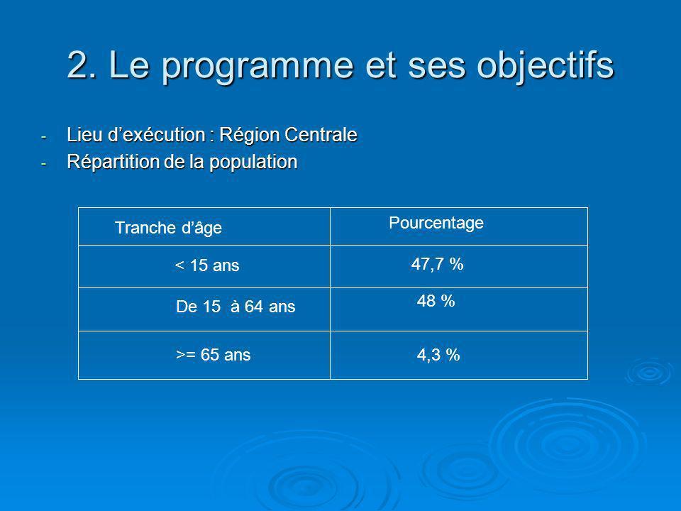 2. Le programme et ses objectifs - Lieu dexécution : Région Centrale - Répartition de la population Tranche dâge Pourcentage < 15 ans De 15 à 64 ans >
