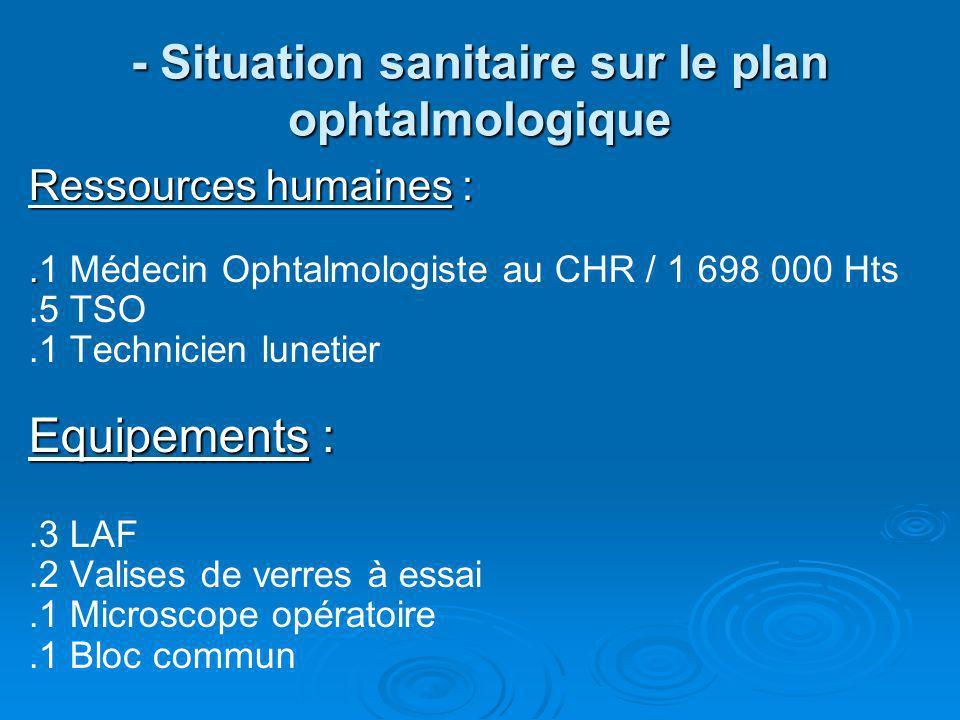 - Situation sanitaire sur le plan ophtalmologique Ressources humaines :..1 Médecin Ophtalmologiste au CHR / 1 698 000 Hts.5 TSO.1 Technicien lunetier
