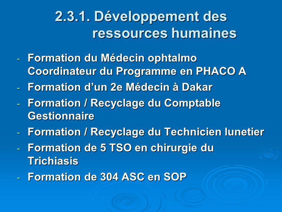 2.3.1. Développement des ressources humaines - Formation du Médecin ophtalmo Coordinateur du Programme en PHACO A - Formation dun 2e Médecin à Dakar -