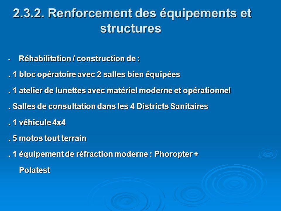 2.3.2. Renforcement des équipements et structures 2.3.2. Renforcement des équipements et structures - Réhabilitation / construction de :. 1 bloc opéra