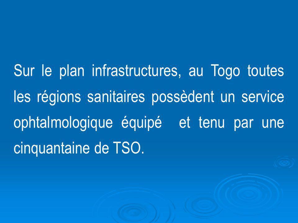 Sur le plan infrastructures, au Togo toutes les régions sanitaires possèdent un service ophtalmologique équipé et tenu par une cinquantaine de TSO.