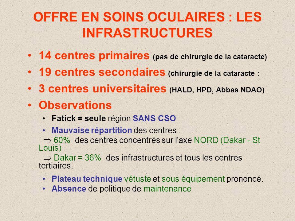 OFFRE EN SOINS OCULAIRES : LES RESSOURCES HUMAINES 46 ophtalmologistes: ( 1/, Norme OMS: 1/250 000) –31 dans le secteur public:19 à Dk et 12 en région