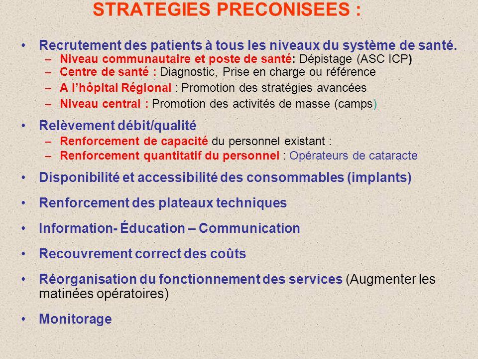 CATARACTE: SITUATION AU SENEGAL AMPLEUR: –Prévalence = 0,31% +31 000 aveugles –Incidence = (2/1000) +20 000 nouveaux cas par an –TCC > 700/million, ac