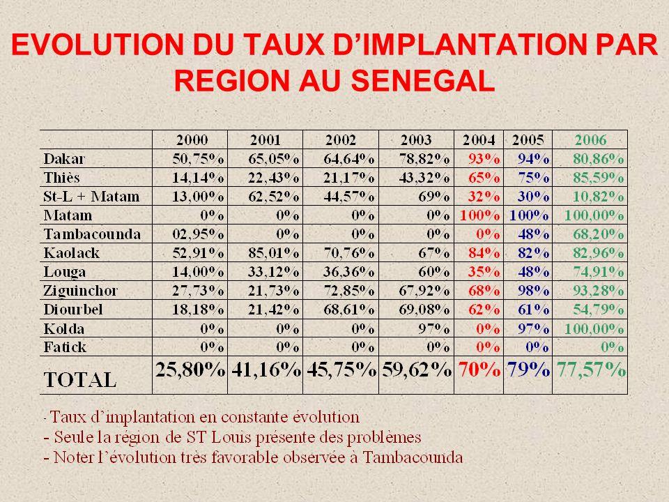 EVOLUTION DU TAUX DE CHIRURGIE DE LA CATARACTE AU SENEGAL