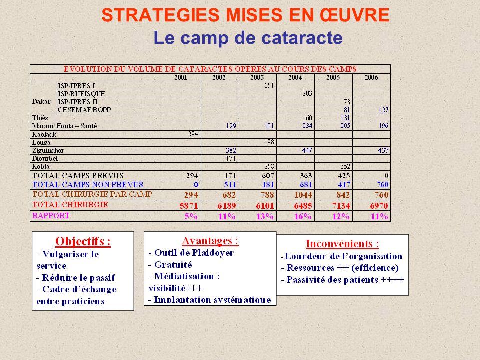 Contraintes de la Chirurgie de la cataracte au Sénégal Pauvreté des populations (accès) Sous développement (investissement) Faible priorisation par la