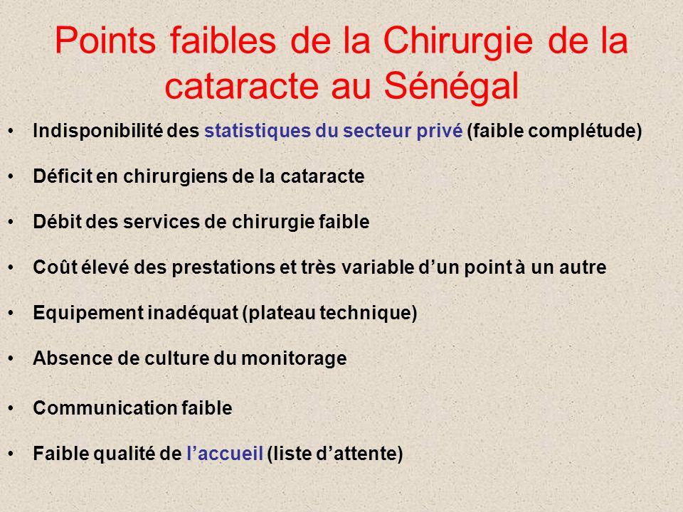 Points forts de la Chirurgie de la cataracte au Sénégal Existence dau moins une offre par région Maîtrise de la technique de l extra capsulaire Qualit