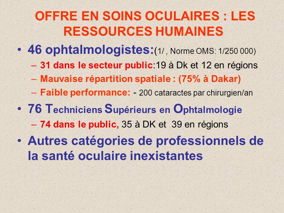 HISTORIQUE PNLC (1993), 3 axes defforts : –Prévention des affections oculaires cécitantes –Traitement : soins de qualité à moindre coût –Prise en char