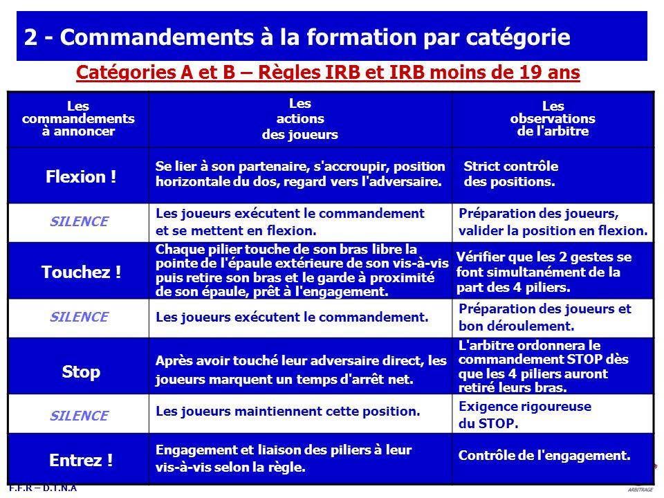 F.F.R – D.T.N.A 2 - Commandements à la formation par catégorie Les commandements à annoncer Les actions des joueurs Les observations de l'arbitre Flex