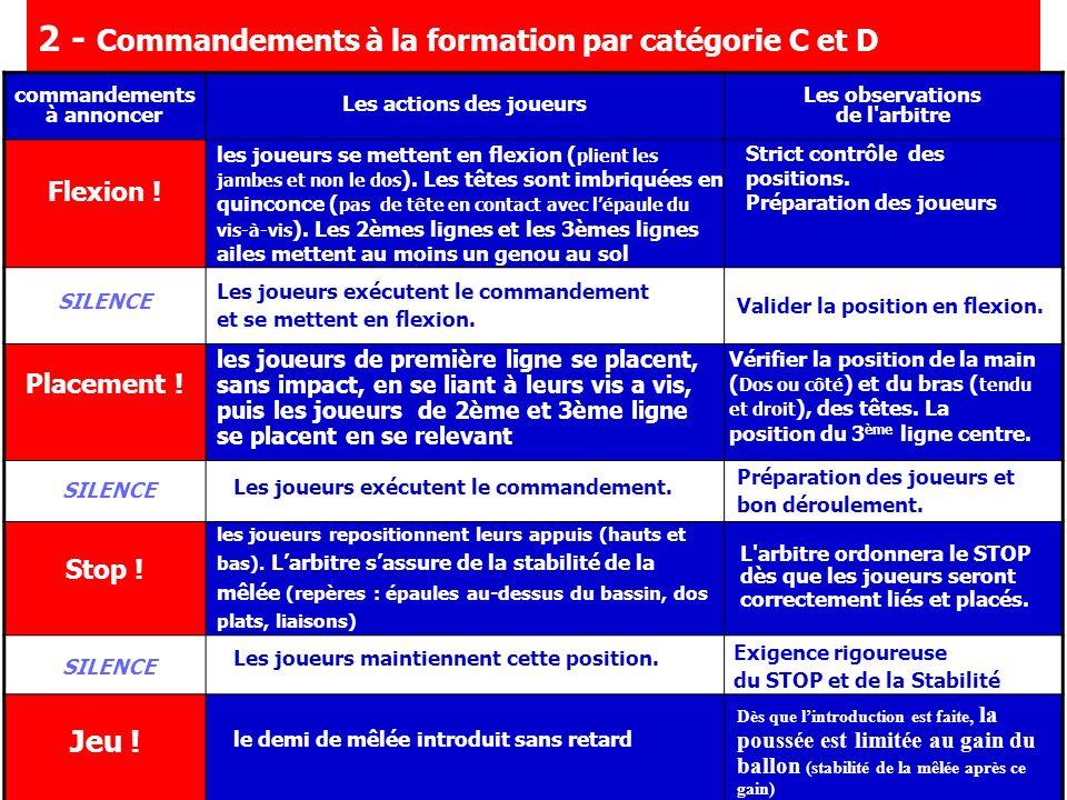 F.F.R – D.T.N.A 2 - Commandements à la formation par catégorie C et D commandements à annoncer Les actions des joueurs Les observations de l'arbitre F