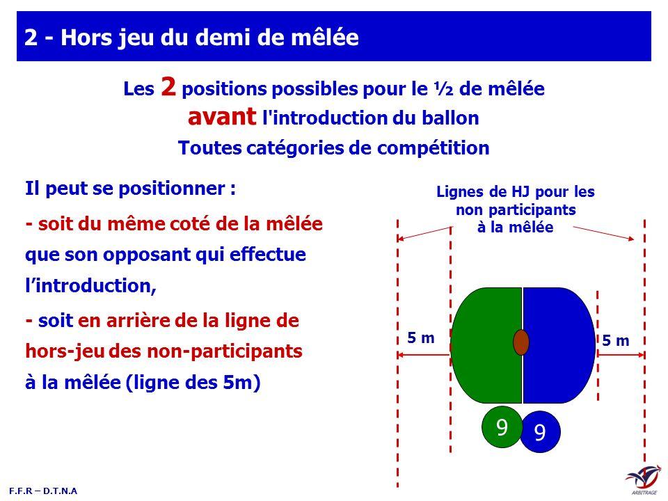 F.F.R – D.T.N.A 5 m Lignes de HJ pour les non participants à la mêlée Les 2 positions possibles pour le ½ de mêlée avant l'introduction du ballon Il p