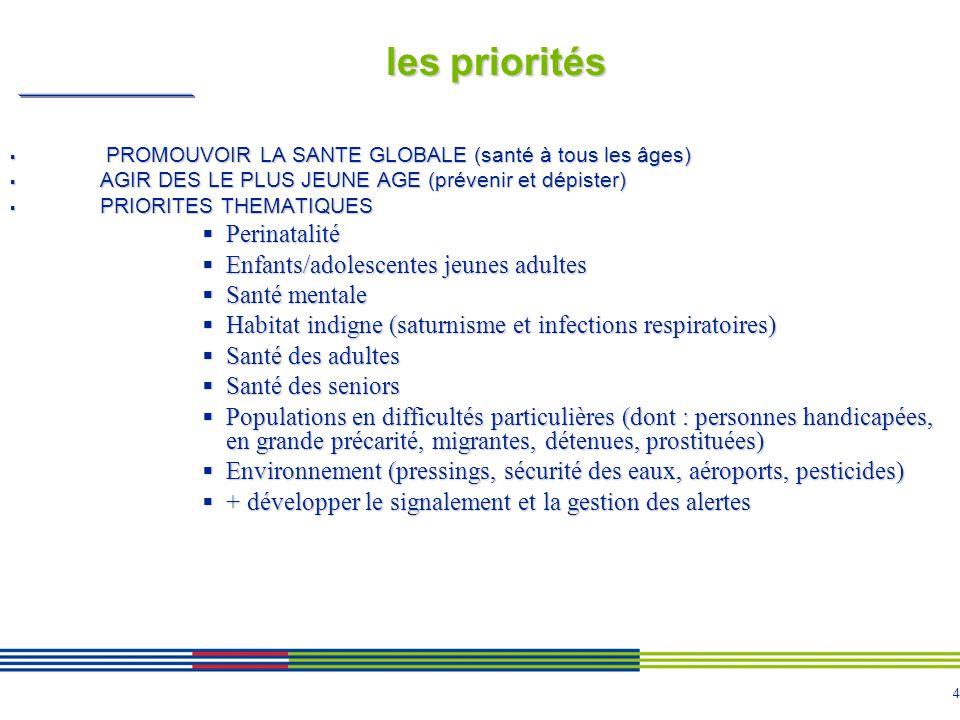 4 les priorités PROMOUVOIR LA SANTE GLOBALE (santé à tous les âges) PROMOUVOIR LA SANTE GLOBALE (santé à tous les âges) AGIR DES LE PLUS JEUNE AGE (prévenir et dépister) AGIR DES LE PLUS JEUNE AGE (prévenir et dépister) PRIORITES THEMATIQUES PRIORITES THEMATIQUES Perinatalité Perinatalité Enfants/adolescentes jeunes adultes Enfants/adolescentes jeunes adultes Santé mentale Santé mentale Habitat indigne (saturnisme et infections respiratoires) Habitat indigne (saturnisme et infections respiratoires) Santé des adultes Santé des adultes Santé des seniors Santé des seniors Populations en difficultés particulières (dont : personnes handicapées, en grande précarité, migrantes, détenues, prostituées) Populations en difficultés particulières (dont : personnes handicapées, en grande précarité, migrantes, détenues, prostituées) Environnement (pressings, sécurité des eaux, aéroports, pesticides) Environnement (pressings, sécurité des eaux, aéroports, pesticides) + développer le signalement et la gestion des alertes + développer le signalement et la gestion des alertes