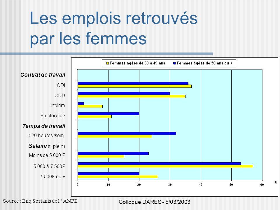 Colloque DARES - 5/03/2003 Les emplois retrouvés par les femmes Contrat de travail CDI CDD Intérim Emploi aidé Temps de travail < 20 heures /sem. Sala