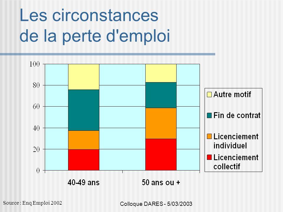 Colloque DARES - 5/03/2003 Les circonstances de la perte d'emploi Source : Enq Emploi 2002