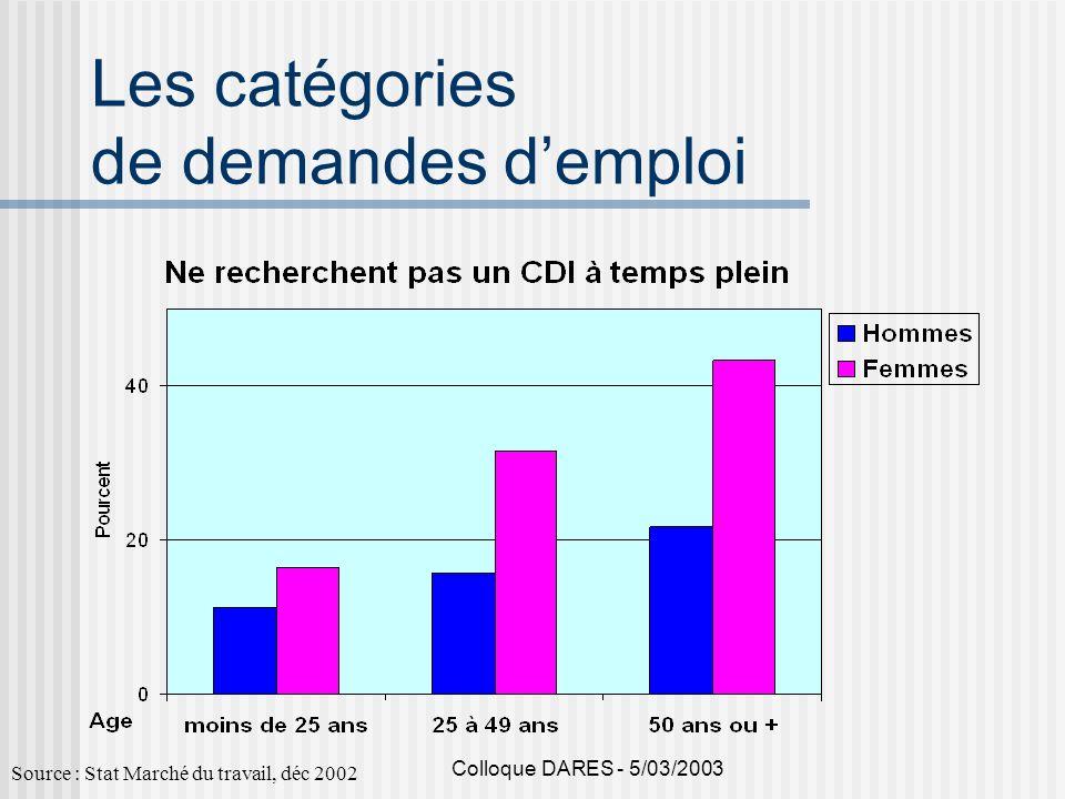 Colloque DARES - 5/03/2003 Les catégories de demandes demploi Source : Stat Marché du travail, déc 2002