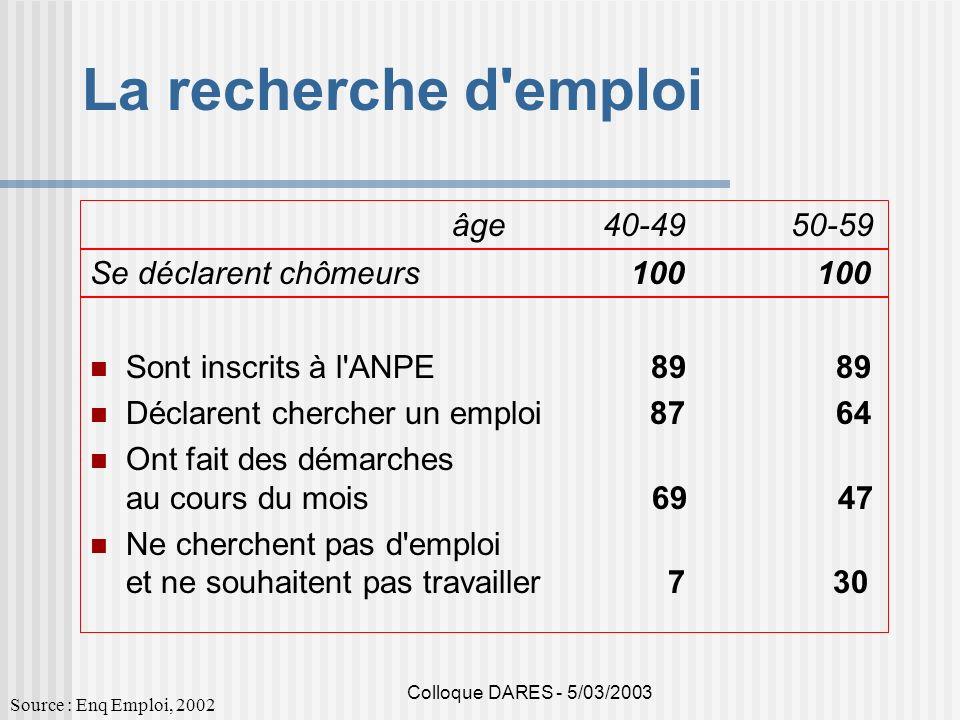 Colloque DARES - 5/03/2003 La recherche d'emploi Sont inscrits à l'ANPE 89 89 Déclarent chercher un emploi 87 64 Ont fait des démarches au cours du mo