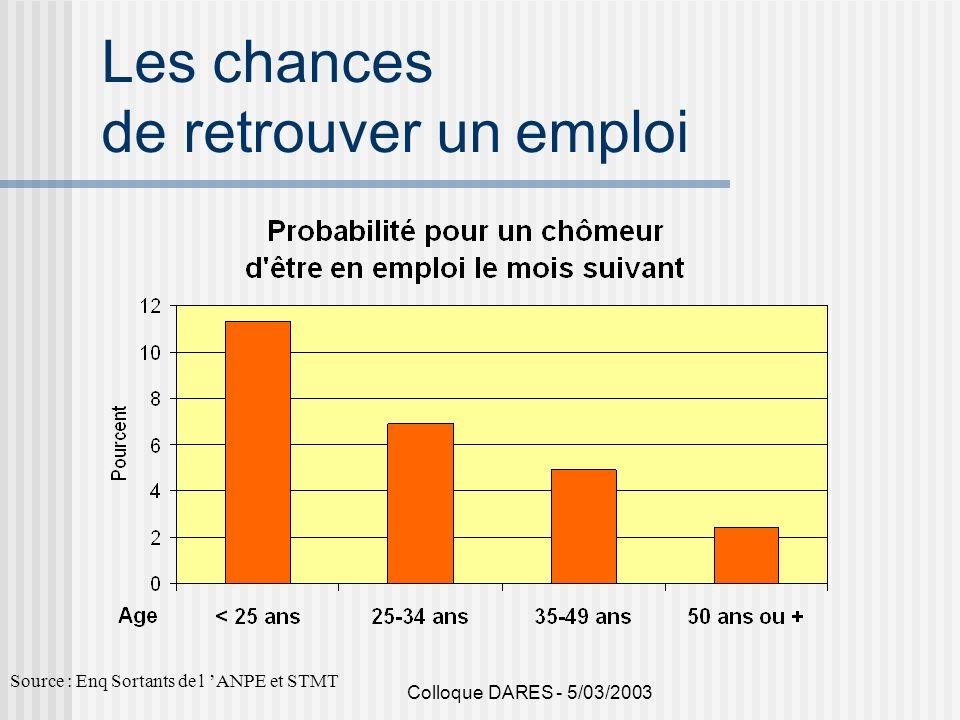 Colloque DARES - 5/03/2003 Les chances de retrouver un emploi Source : Enq Sortants de l ANPE et STMT
