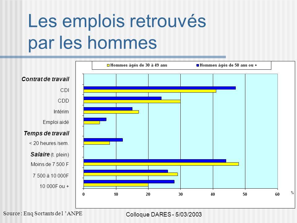 Colloque DARES - 5/03/2003 Les emplois retrouvés par les hommes Contrat de travail CDI CDD Intérim Emploi aidé Temps de travail < 20 heures /sem. Sala