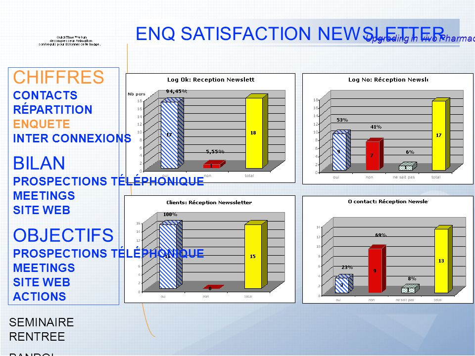 Upgrading in vivo Pharmacology SEMINAIRE RENTREE BANDOL Septembre 2004 ENQ SATISFACTION NEWSLETTER CHIFFRES CONTACTS RÉPARTITION ENQUETE INTER CONNEXIONS BILAN PROSPECTIONS TÉLÉPHONIQUE MEETINGS SITE WEB OBJECTIFS PROSPECTIONS TÉLÉPHONIQUE MEETINGS SITE WEB ACTIONS