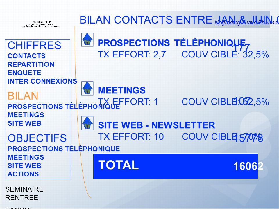 Upgrading in vivo Pharmacology SEMINAIRE RENTREE BANDOL Septembre 2004 BILAN CONTACTS ENTRE JAN & JUIN 04 PROSPECTIONS TÉLÉPHONIQUE TX EFFORT: 2,7COUV CIBLE: 32,5% MEETINGS TX EFFORT: 1COUV CIBLE: 52,5% SITE WEB - NEWSLETTER TX EFFORT: 10COUV CIBLE: 70% 177 107 15778 CHIFFRES CONTACTS RÉPARTITION ENQUETE INTER CONNEXIONS BILAN PROSPECTIONS TÉLÉPHONIQUE MEETINGS SITE WEB OBJECTIFS PROSPECTIONS TÉLÉPHONIQUE MEETINGS SITE WEB ACTIONS 16062 TOTAL