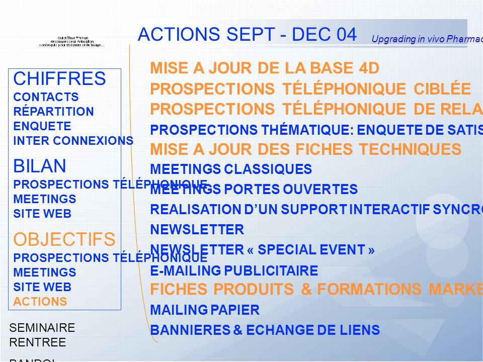 Upgrading in vivo Pharmacology SEMINAIRE RENTREE BANDOL Septembre 2004 PROSPECTIONS TÉLÉPHONIQUE CIBLÉE PROSPECTIONS TÉLÉPHONIQUE DE RELANCE: MEETING/DEVIS/CLIENTS PROSPECTIONS THÉMATIQUE: ENQUETE DE SATISFACTION MEETINGS CLASSIQUES MEETINGS PORTES OUVERTES NEWSLETTER NEWSLETTER « SPECIAL EVENT » E-MAILING PUBLICITAIRE BANNIERES & ECHANGE DE LIENS MAILING PAPIER ACTIONS SEPT - DEC 04 MISE A JOUR DE LA BASE 4D MISE A JOUR DES FICHES TECHNIQUES REALISATION DUN SUPPORT INTERACTIF SYNCROSOME FICHES PRODUITS & FORMATIONS MARKETING PRODUITS CHIFFRES CONTACTS RÉPARTITION ENQUETE INTER CONNEXIONS BILAN PROSPECTIONS TÉLÉPHONIQUE MEETINGS SITE WEB OBJECTIFS PROSPECTIONS TÉLÉPHONIQUE MEETINGS SITE WEB ACTIONS