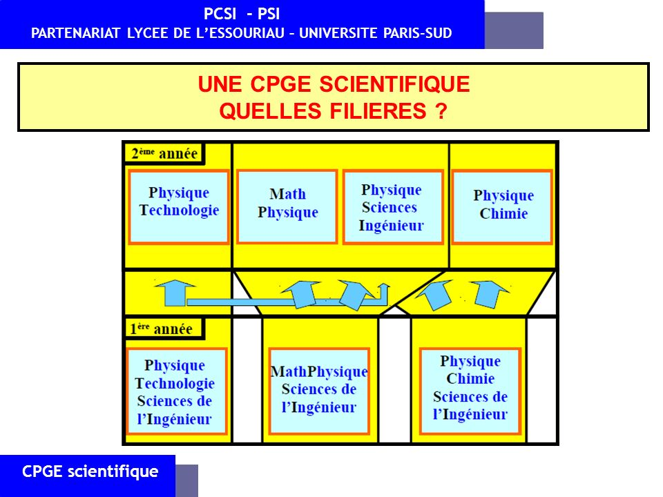 CPGE scientifique PCSI - PSI PARTENARIAT LYCEE DE LESSOURIAU – UNIVERSITE PARIS-SUD UNE CPGE SCIENTIFIQUE QUELLES FILIERES ?