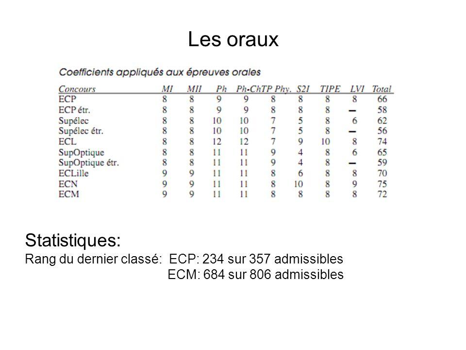 Les oraux Statistiques: Rang du dernier classé: ECP: 234 sur 357 admissibles ECM: 684 sur 806 admissibles